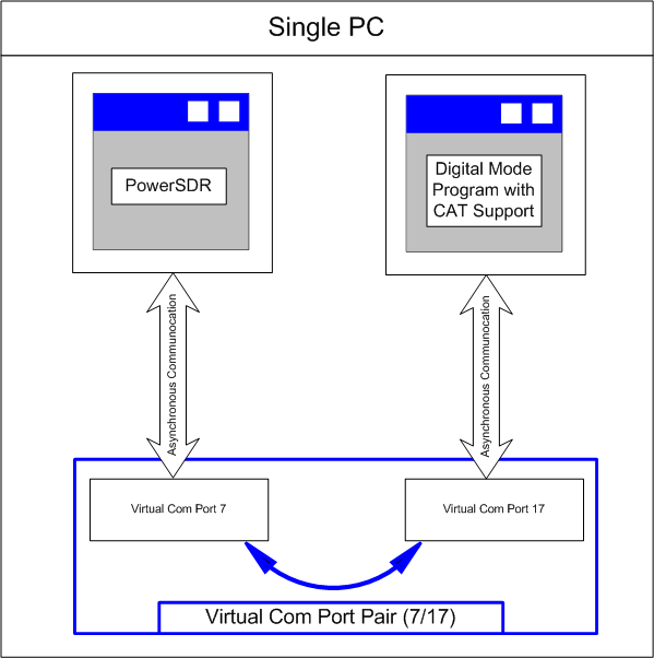 virtual-serial-port-driver-registration-code